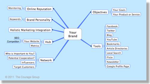 social media strategy map