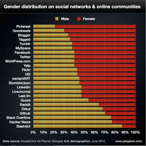Of all social networks Pinterest has the highest percentage of females demographic chart