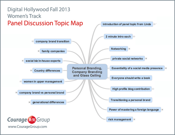 MindJet Mind Manager topics map for Digital Hollywood Panel moderated by Linda Sherman